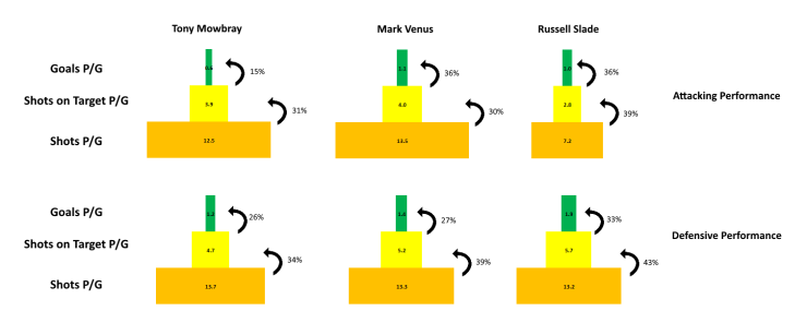Attacking and Defensive Performances Under Our Three Managers