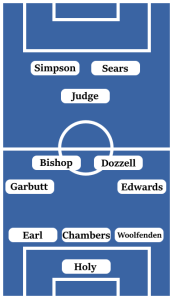Holy in goal, Woolfenden, Chambers and Earl in defence, Edwards and Garbutt at wing-back, Bishop and Dozzell in midfield, Judge playing behind Sears and Simpson in attack.