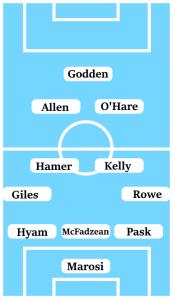 Expected Line-Up (3-4-2-1): Marosi; Pask, McFadzean, Hyam; Rowe, Kelly, Hamer, Giles; O'Hare, Allen; Godden