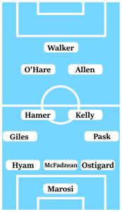 Possible Line-Up (3-4-2-1): Marosi; Ostigard, McFadzean, Hyam; Dabo, Kelly, Hamer, Giles; Allen, O'Hare; Walker