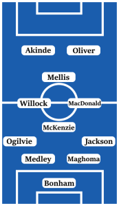 Possible Line-Up (4-4-2 Diamond); Bonham; Jackson, Maghoma, Medley, Ogilvie; McKenzie, MacDonald, Willock, Mellis; Akinde, Oliver