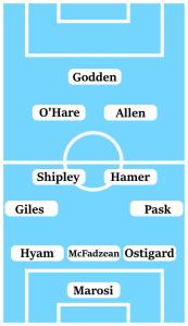 Possible Line-Up (3-4-2-1): Marosi; Ostigard, McFadzean, Hyam; Pask, Hamer, Shipley, Giles; Allen, O'Hare; Godden.