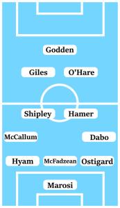 Possible Line-Up (3-4-2-1): Marosi; Ostigard, McFadzean, Hyam; Dabo, Hamer, Shipley, McCallum; O'Hare, Giles; Godden