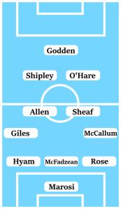 Possible Line-Up (3-4-2-1) Marosi; Rose, McFadzean, Hyam; McCallum, Sheaf, Allen, Giles; O'Hare, Shipley; Godden.