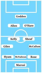 Possible Line-Up (3-4-2-1): Marosi; Rose, McFadzean, Hyam; McCallum, Sheaf, Kelly, Giles; O'Hare, Allen; Godden.