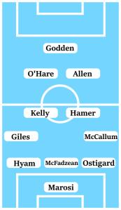 Possible Line-Up (3-4-2-1): Marosi; Ostigard, McFadzean, Hyam; McCallum, Hamer, Kelly, Giles; Allen, O'Hare; Godden.