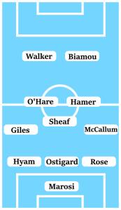 Possible Line-Up (3-5-2): Marosi; Rose, Ostigard, Hyam; McCallum, Sheaf, Hamer, O'Hare, Giles; Walker, Biamou.