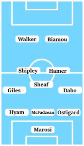 Possible Line-Up (3-5-2): Marosi; Ostigard, McFadzean, Hyam; Dabo, Hamer, Sheaf, Shipley, Giles; Biamou, Walker.