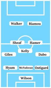 Possible Line-Up (3-5-2): Wilson; Ostigard, McFadzean, Hyam; Dabo, Hamer, Kelly, Sheaf, Giles; Biamou, Walker.