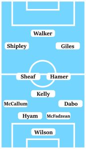 Possible Line-Up (4-3-3): Wilson; Dabo, McFadzean, Hyam, McCallum; Kelly, Hamer, Sheaf; Giles, Shipley, Walker.