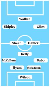 Possible Line-Up (4-3-3) Wilson; Dabo, McFadzean, Hyam, McCallum; Kelly, Hamer, Sheaf; Giles, Shipley, Walker.