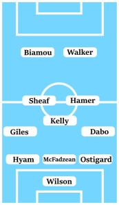 Possible Line-Up (3-5-2) Wilson; Ostigard, McFadzean, Hyam; Dabo, Kelly, Hamer, Sheaf, Giles; Walker, Biamou.