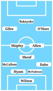 Possible Line-Up (4-3-3): Wilson; Dabo, McFadzean, Hyam, McCallum; Sheaf, Allen, Shipley; O'Hare, Giles, Bakayoko.