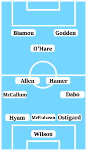 Possible Line-Up (3-4-1-2): Wilson; Ostigard, McFadzean, Hyam; Dabo, Hamer, Allen, McCallum; O'Hare; Godden, Biamou.