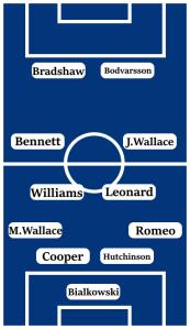 Possible Line-Up (4-4-2): Bialkowski; Romeo, Hutchinson, Cooper, M.Wallace; J.Wallace, Leonard, Williams, Bennett; Bodvarsson, Bradshaw.