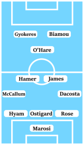 Possible Line-Up (3-4-1-2): Marosi; Rose, Ostigard, Hyam; Dacosta, James, Hamer, McCallum; O'Hare; Biamou, Gyokeres.