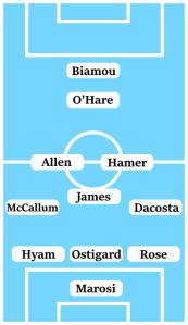 Possible Line-Up (3-5-1-1): Marosi; Rose, Ostigard, Hyam; Dacosta, Hamer, James, Allen, McCallum; O'Hare; Biamou.