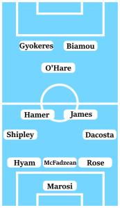 Possible Line-Up (3-4-1-2): Marosi; Rose, McFadzean, Hyam; Dacosta, James, Hamer, Shipley; O'Hare; Biamou, Gyokeres.