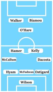 Possible Line-Up (3-4-1-2): Wilson; Ostigard, McFadzean, Hyam; Dacosta, Kelly, Hamer, McCallum; O'Hare; Biamou, Walker.