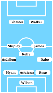 Possible Line-Up (3-5-2): Wilson; Rose, McFadzean, Hyam; Dabo, James, Kelly, Shipley, McCalum; Walker, Biamou.