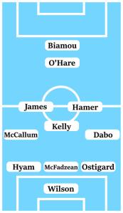 Possible Line-Up (3-5-1-1): Wilson; Ostigard, McFadzean, Hyam; Dabo, Hamer, Kelly, James, McCallum; O'Hare; Biamou.