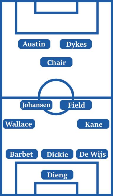 Possible Line-Up (3-4-1-2) Dieng; De Wijs, Dickie, Barbet; Kane, Field, Johansen, Wallace; Chair; Dykes, Austin.