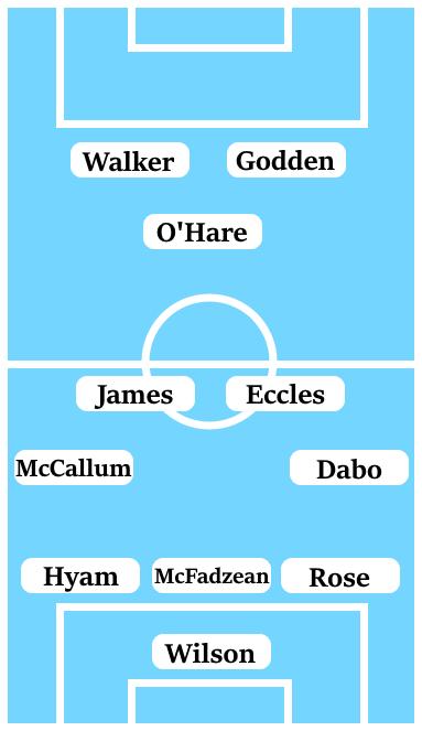 Possible Line-Up (3-4-1-2): Wilson; Rose, McFadzean, Hyam; Dabo, Eccles, James, McCallum; O'Hare; Godden, Walker.