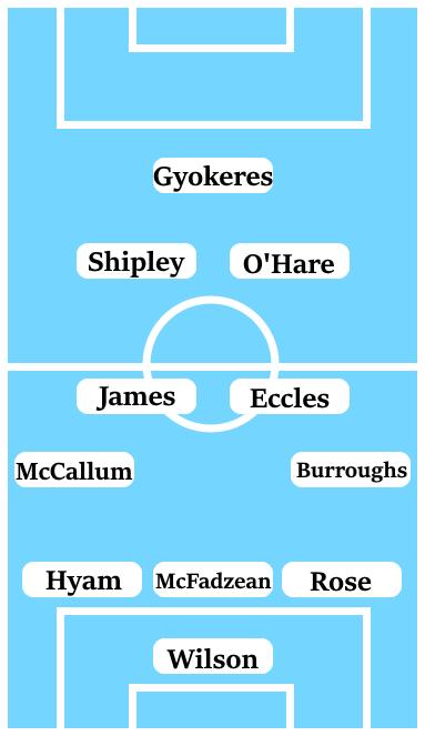 Possible Line-Up (3-4-2-1): Wilson; Rose, McFadzean, Hyam; J. Burroughs, Eccles, James, McCallum; O'Hare, Shipley; Gyokeres.