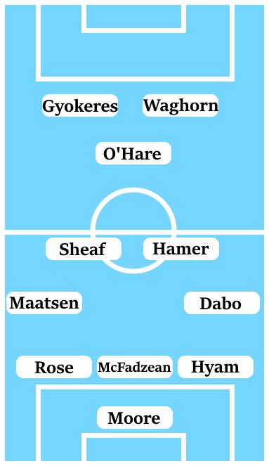 Possible Coventry City Line-Up (3-4-1-2): Moore; Hyam, McFadzean, Rose; Dabo, Hamer, Sheaf, Maatsen; O'Hare; Waghorn, Gyokeres.
