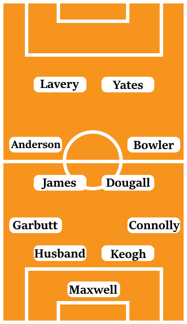 Possible Line-Up (4-4-2): Maxwell; Connolly, Keogh, Husband, Garbutt; Bowler, Dougall, James, Anderson; Yates, Lavery.