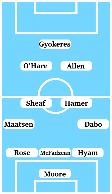 Moore; Hyam, McFadzean, Rose; Dabo, Hamer, Sheaf, Maatsen; Allen, O'Hare; Gyokeres.