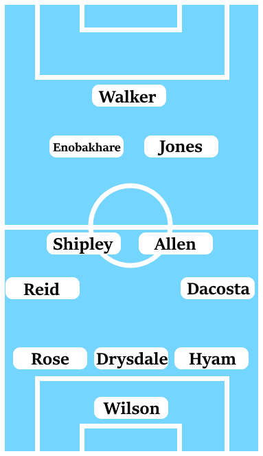 Possible Line-Up (3-4-2-1): Wilson; Hyam, Drysdale, Rose; Dacosta, Allen, Shipley, Reid; Jones, Enobakhare; Walker.
