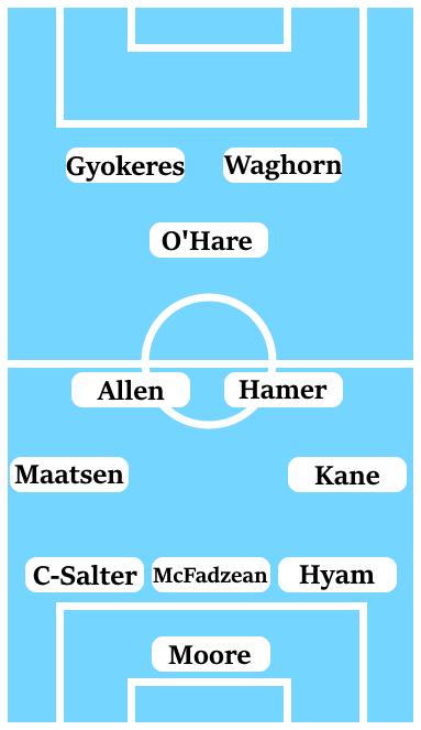 Possible Line-Up (3-4-1-2): Moore; Hyam, McFadzean, Clarke-Salter; Kane, Hamer, Allen, Maatsen; O'Hare; Gyokeres, Waghorn.