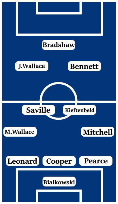 Possible Line-Up: Bialkowski; Pearce, Cooper, Leonard; Mitchell, Kieftenbeld, Saville, M.Wallace; Bennett, J.Wallace; Bradshaw.