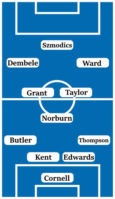 Possible Line-Up (4-3-3): Cornell; Thompson, Edwards, Kent, Butler; Norburn, Taylor, Grant; Ward, Dembele, Szmodics.